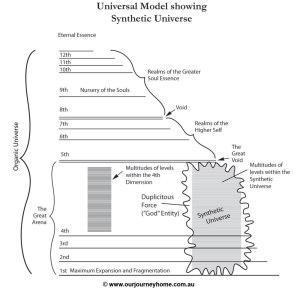 GK Universal Model